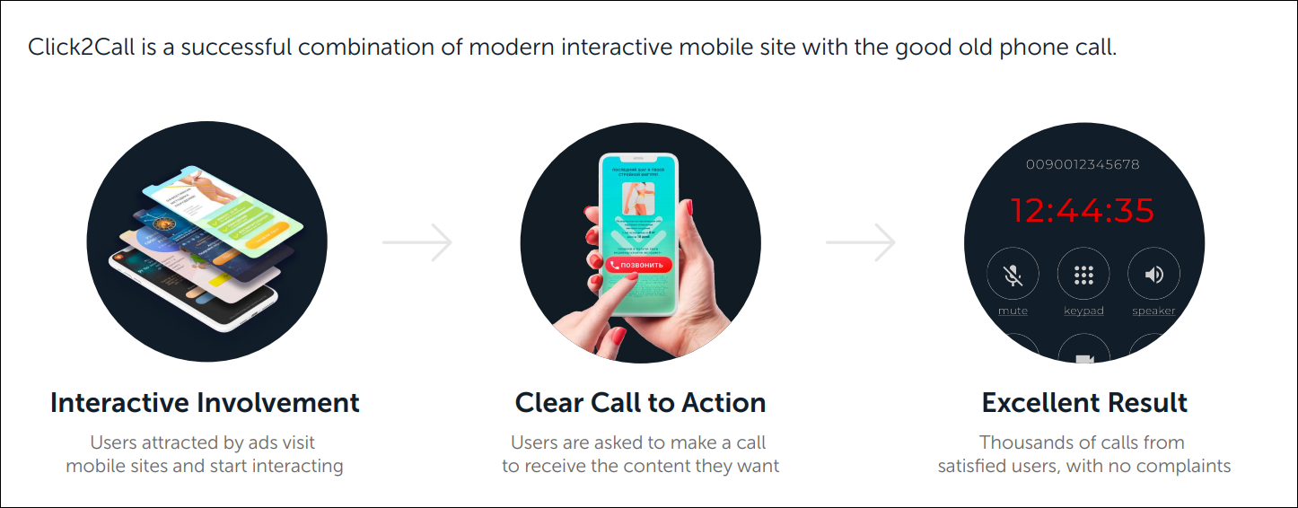 Click2Call is a successful combination of modern interactive mobile site with the good old phone call.