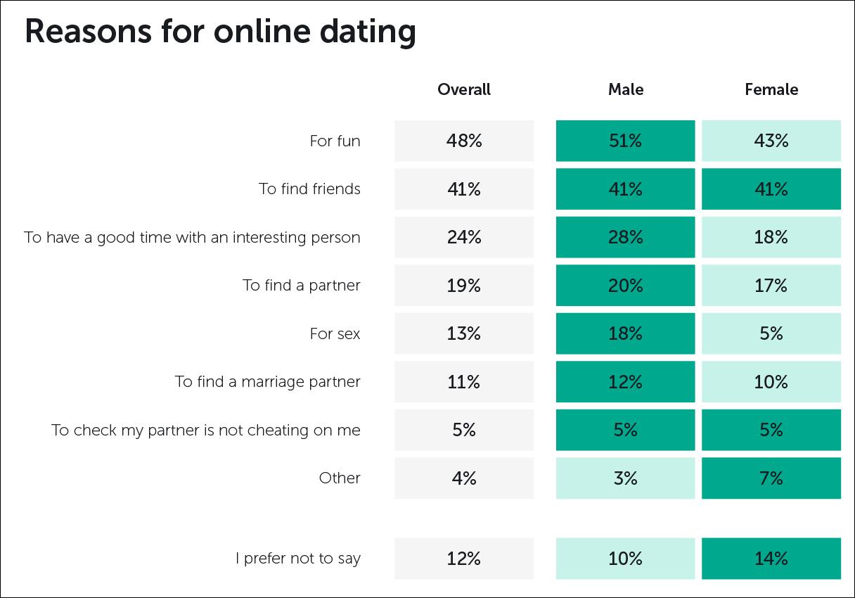 Hur lång tid efter dating ska du flytta in tillsammans