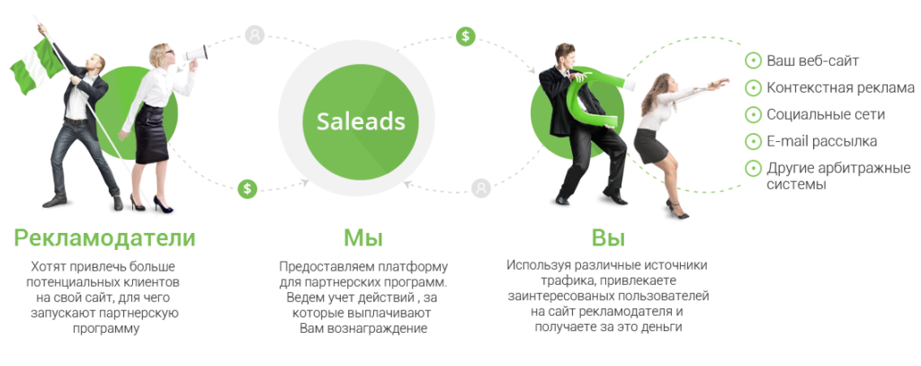 About Saleads
