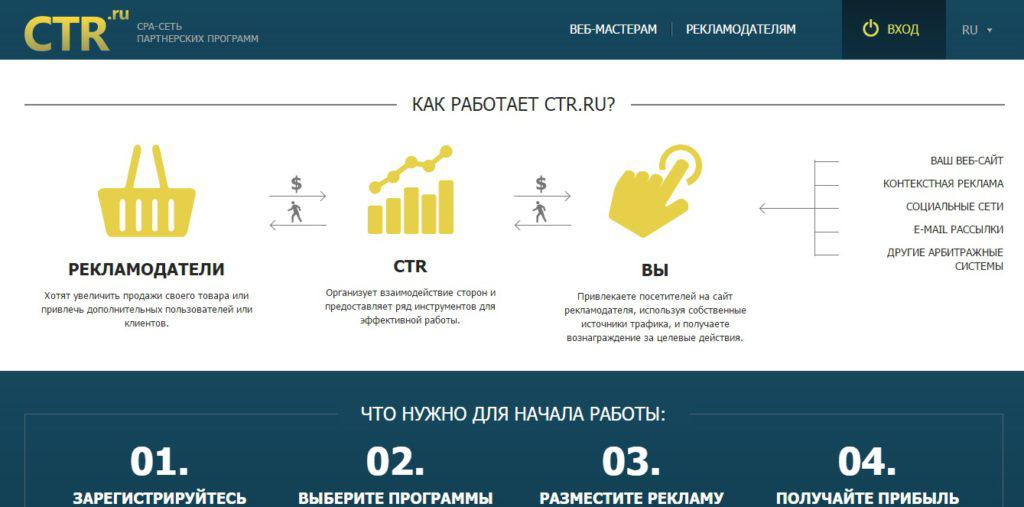 Affiliate network CTR.ru
