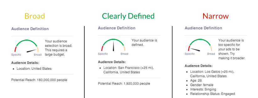 Audience of Facebook Ads