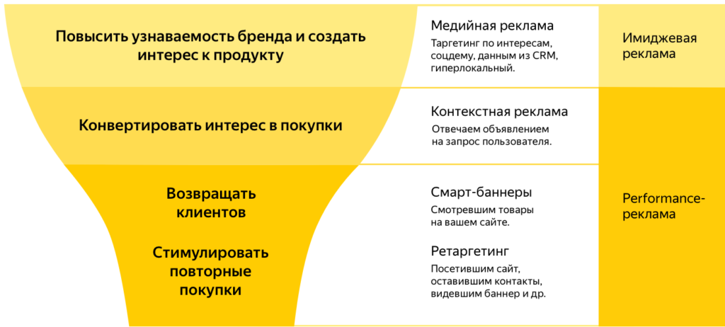 Ads in Yandex.Direct